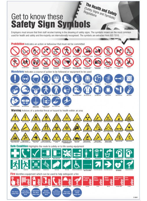 Get To Know These Symbols Poster Safety Signs Ppe Equipment